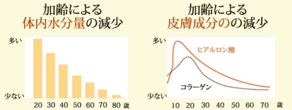加齢による水分量や皮膚成分の減少グラフ